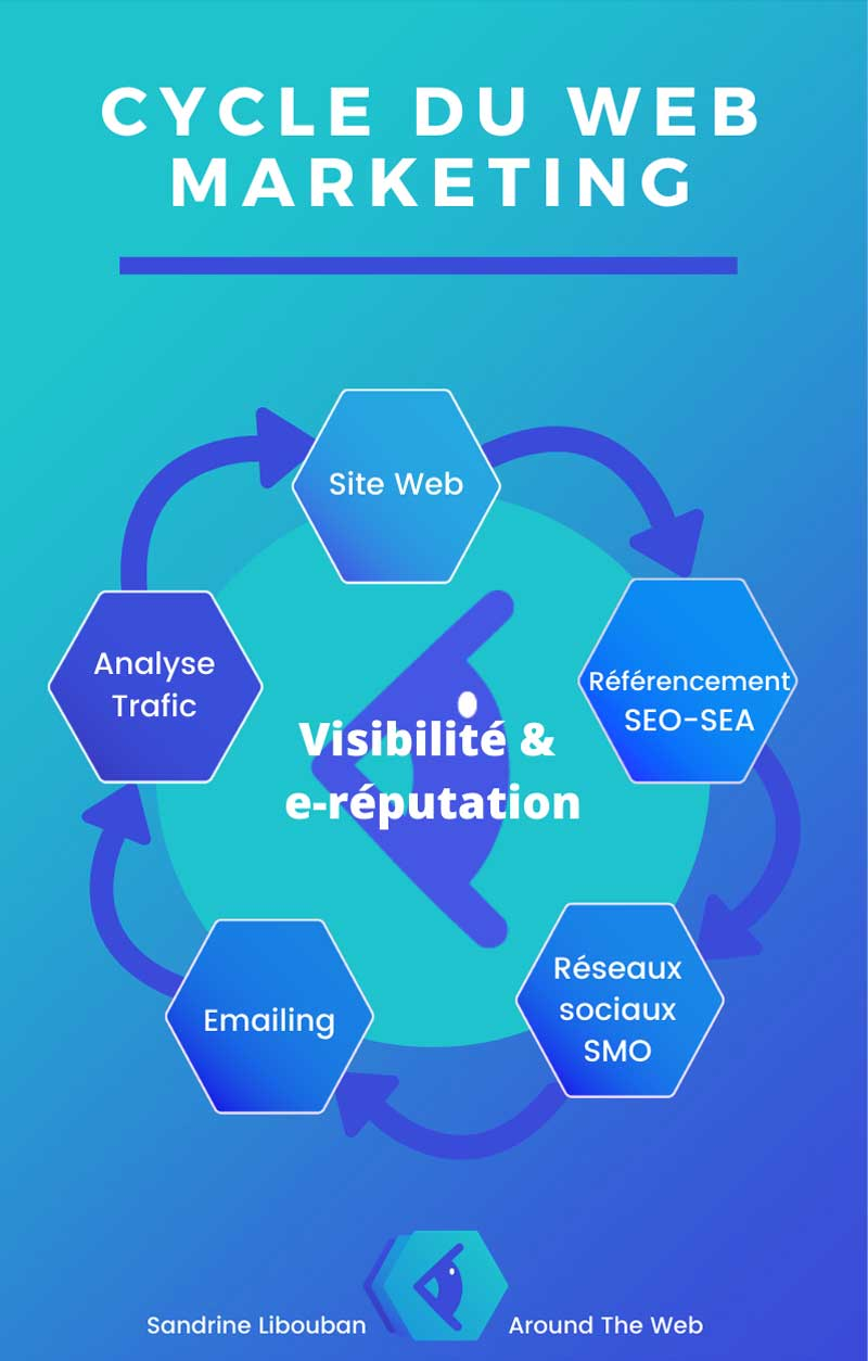 infographie_cycle_webmarketing-800x1254